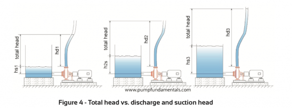 Total head v discharge and suction head