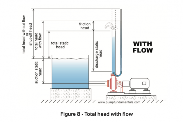 Total head with flow water