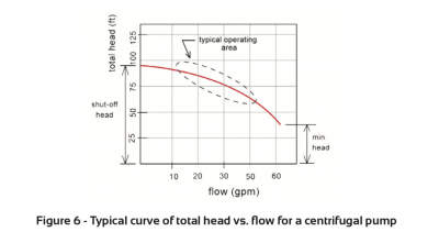 Typical curve of total head. Water Pumps Aus
