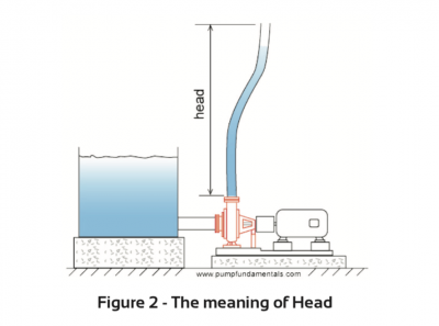 The meaning of head with regards to water pumps from water pumps aus
