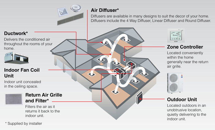 Mitsubishi Electric Ducted Systems - Ceiling Concealed 10 kW - 14 kW