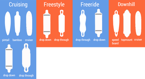 Here is a longboard shape guide depending on your riding style.