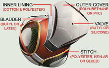 Load image into Gallery viewer, Promotional soccer ball how its made stitch lining