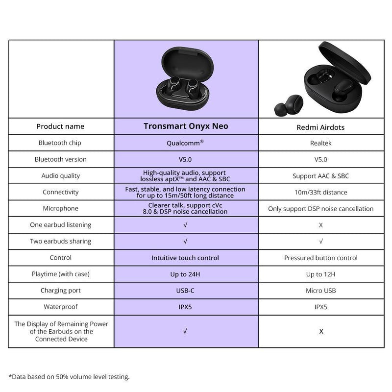 Tronsmart Onyx Neo APTX Bluetooth Earphone TWS Wireless - asmpick