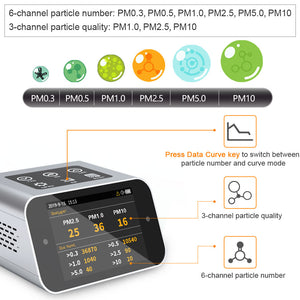 BRWISSEN BR-A16 Air Quality Monitor Indoor Pollution Tester for PM1.0 PM2.5 PM10 TVOC HCHO Formaldehyde