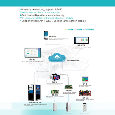 BLATN BR-A Air monitoring system networking scheme - blatn shop