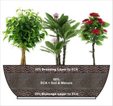 ECA - 2-8 mm -For Middle Layer Garden Essentials myBageecha - myBageecha