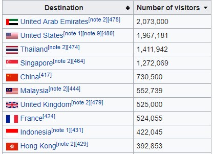 Indians Travelling Abroad Statistics