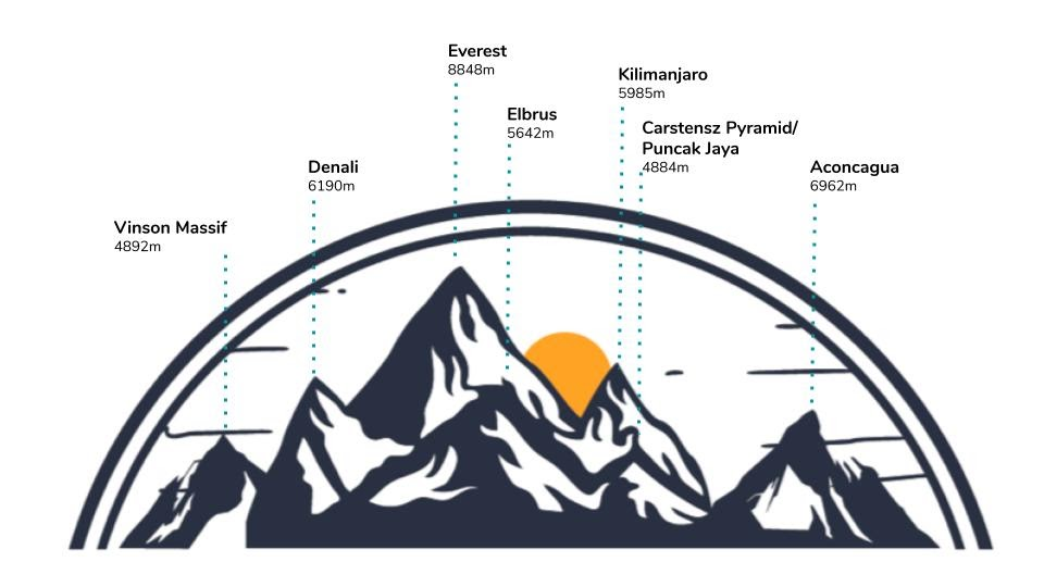 Mountain Chocolate - Flavours and Mountain Diagram
