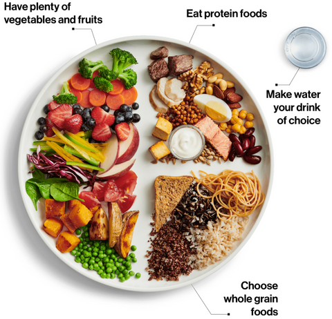 a plate with balanced nutrition symbolizing macros for athletes