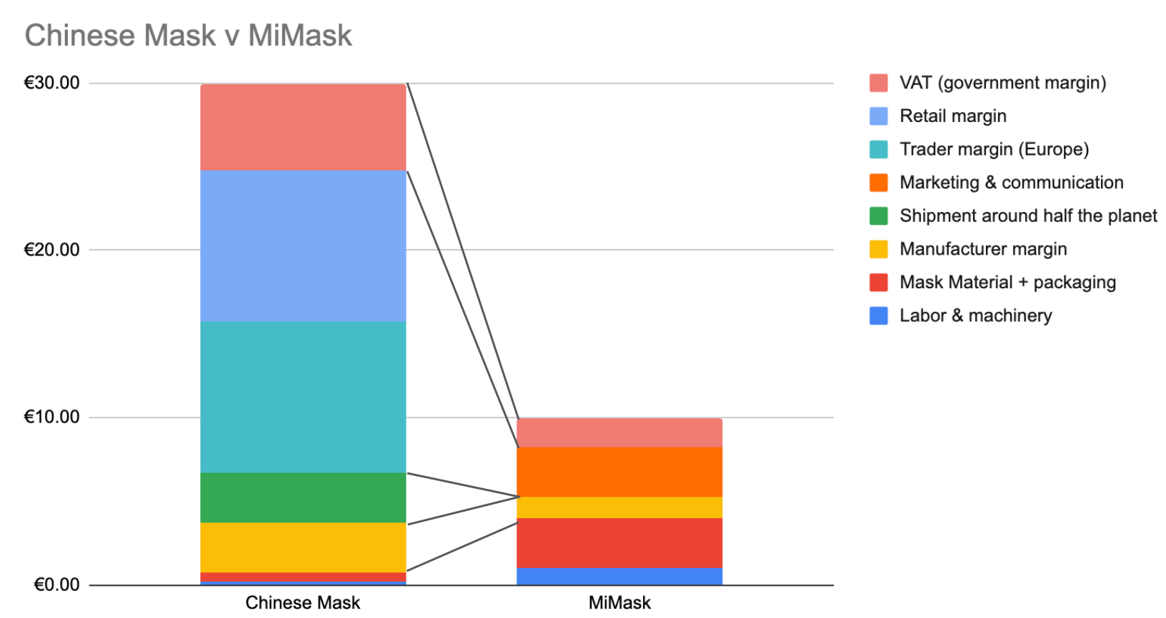 MiMask - price comparison