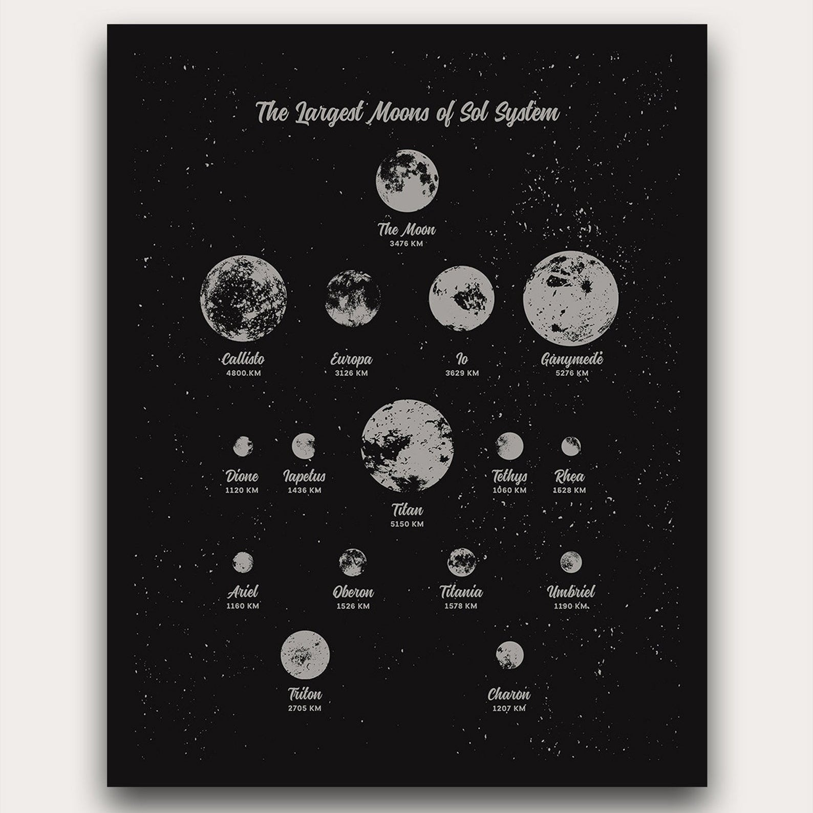 Largest Moons of Sol System Print