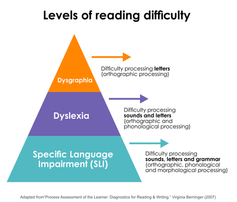 Levels of reading difficulty