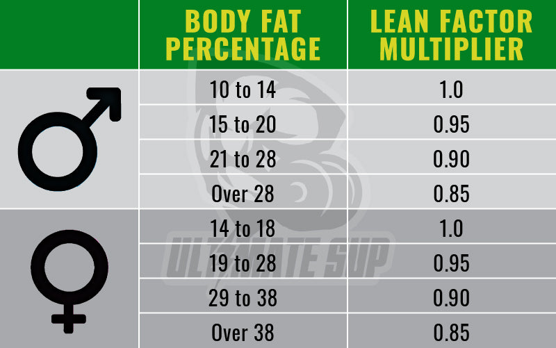 How to calculate your calories - Ultimate Sup