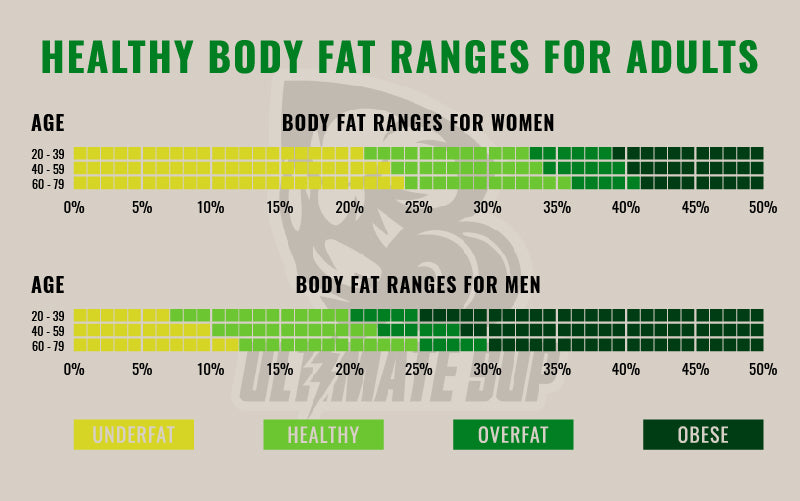 Healthy body fat ranges for adults