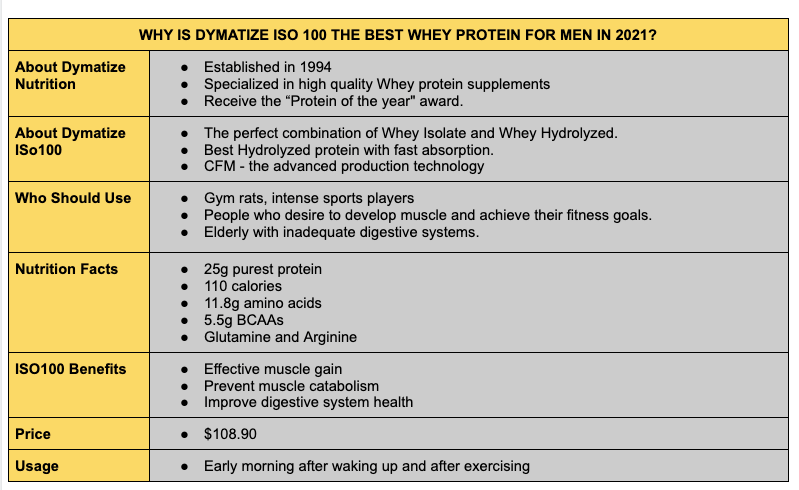 Best whey protein supplement - Dymatize ISO100