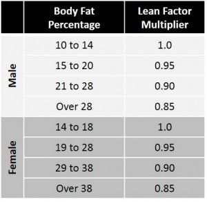 How To Calculate Your Needed Calorie Intake?
