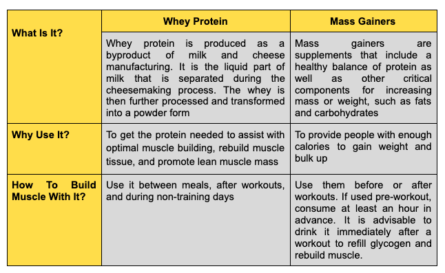 Whey protein and Mass Gainers