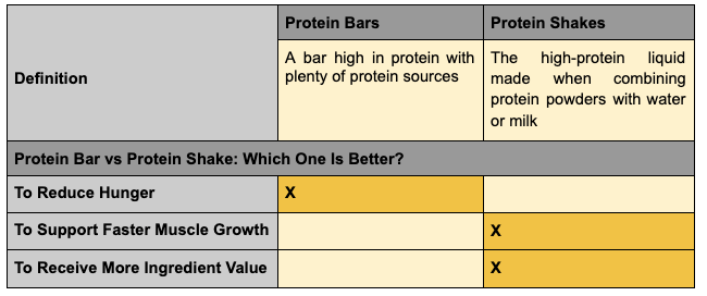 Protein Bar vs Protein Shake - Ultimate Sup