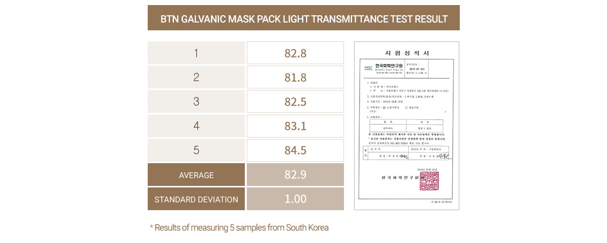 Special Sheet Created With Consideration Of LED Transmittance