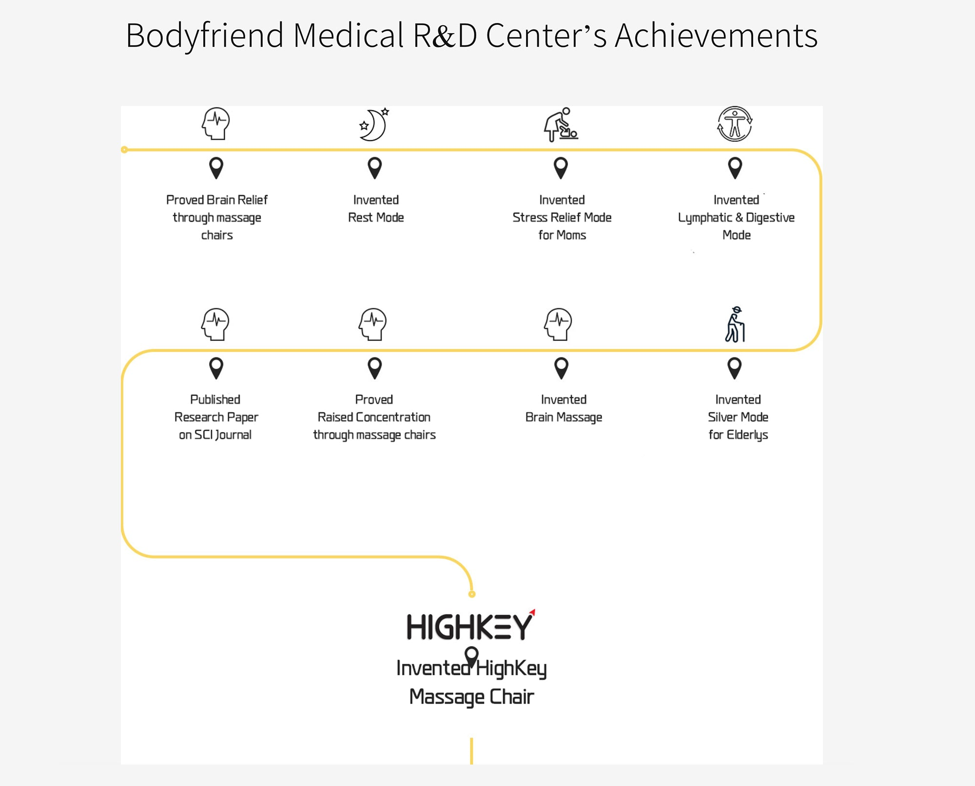 Image of Bodyfriend Medical R&D Center's Achievements