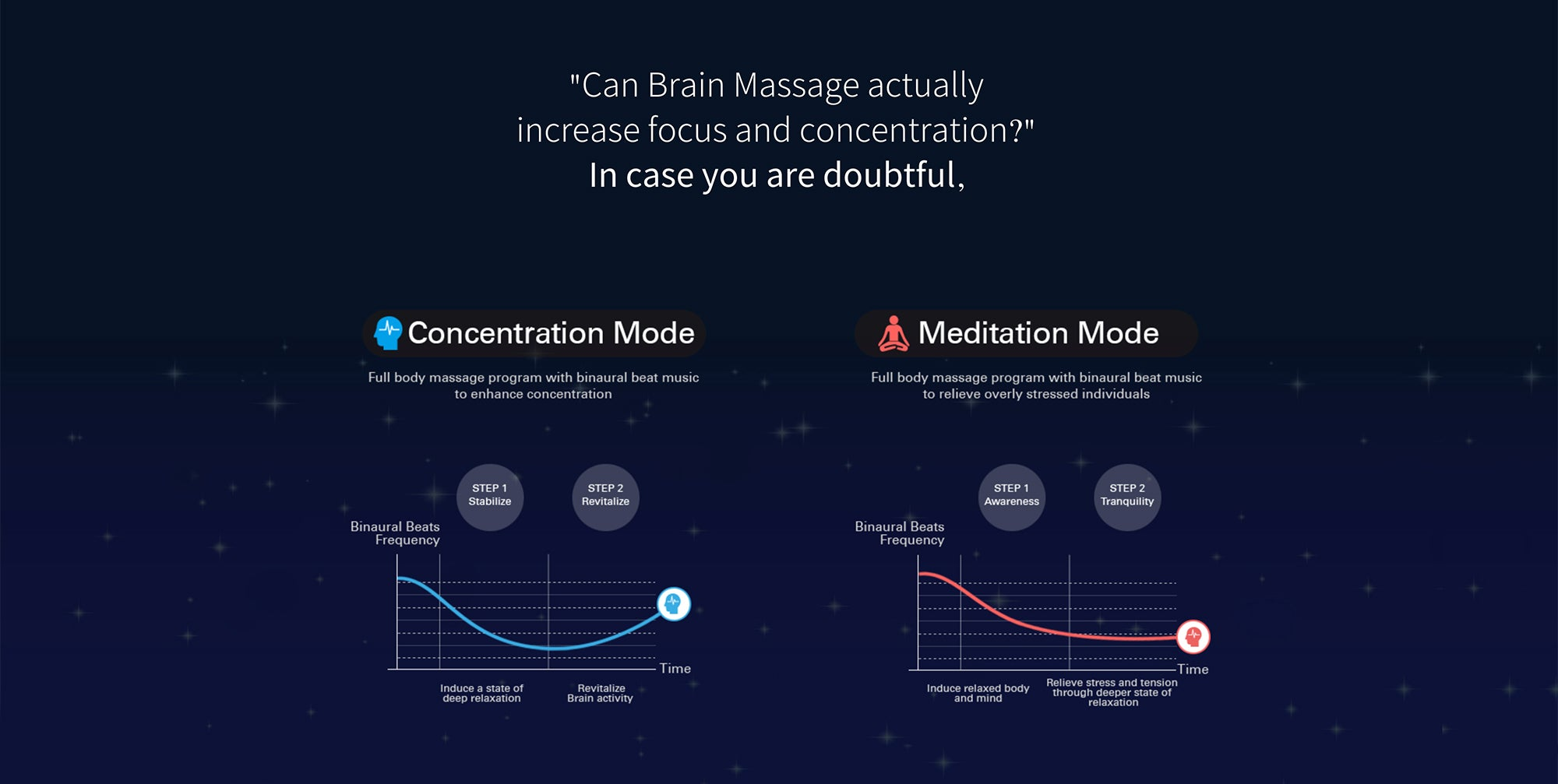 Concentration Mode And Mediation Mode For The Brain Massage