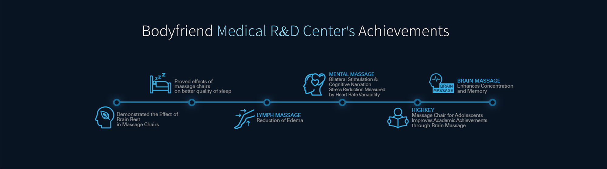 Bodyfriend Medical R&D Center's Achievements Includes Lymph Massage, Mental Massage, And Brain Massage