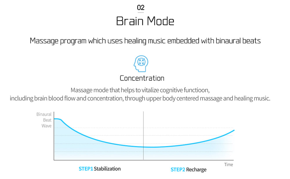 Brain Mode Which Uses Healing Music Embedded With Binaural Beats