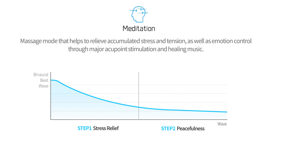 Mediation Mode That Helps to Relieve Accumulated Stress And Tension