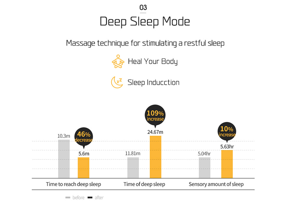 Deep Sleep Mode that Stimulates a Restful Sleep
