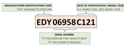 Hull Identification Number