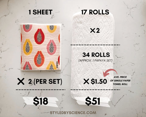 Cost Comparison Single Use Paper towel versus Papaya Reusable Paper Towels