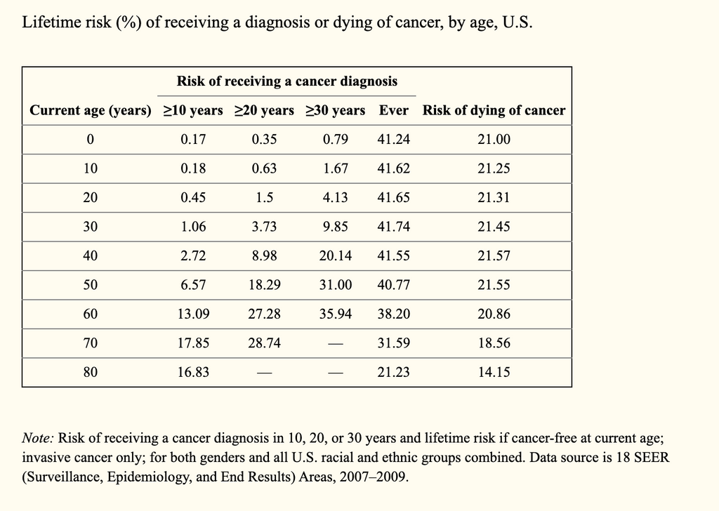 risk of american lifetime cancer diagnosis