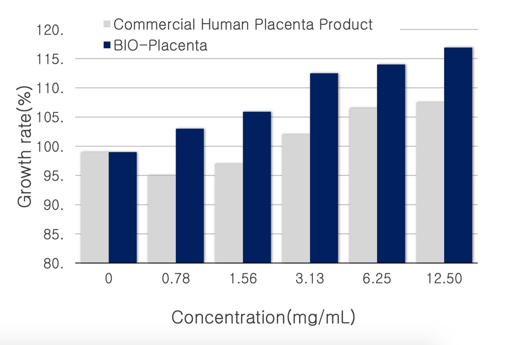 lab results of bioplacenta effectiveness