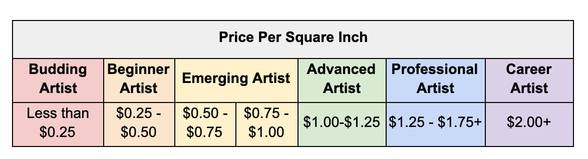 how-to-price-your-art-artist-career-categories-with-price-per-square-inch