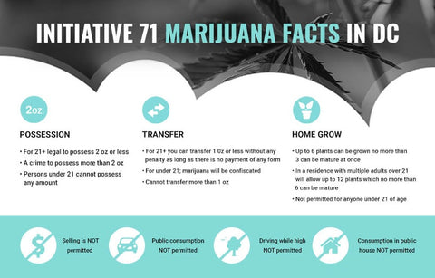 Initiative 71 Facts chart