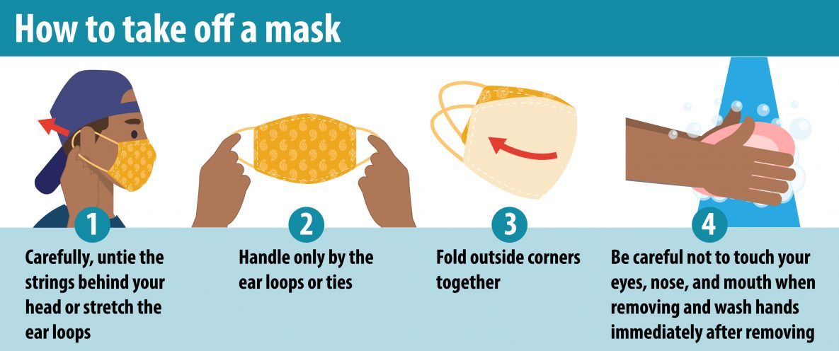 How to take off mask: Carefully, untie the strings behind your head or stretch the ear loops; Handle only by the ear loops or ties; Fold outside corners together; Be careful not to touch your eyes, nose, and mouth when removing and wash hands immediately after removing.