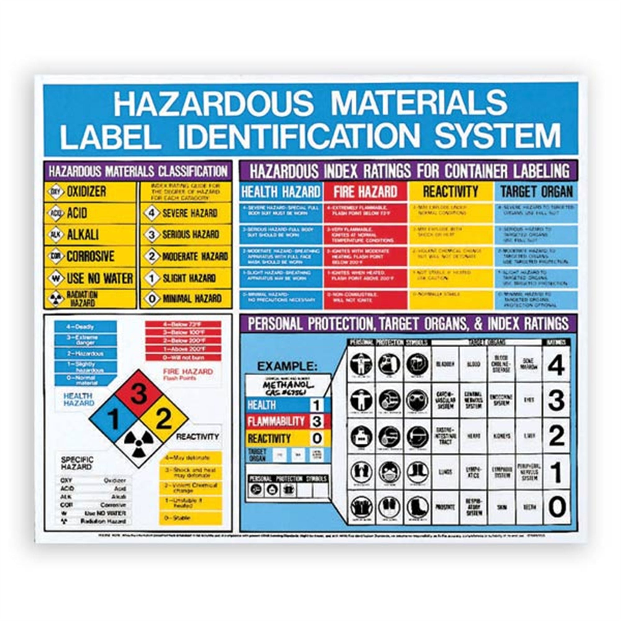 Laminated Hazardous Material Safety Chart