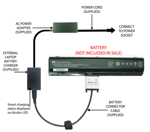 External Laptop Battery Charger for HP Pavilion DV9000, 416996-x 432974-x 448007 1