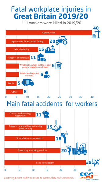Useful health and safety statistics