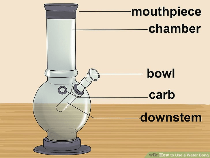 How To Use Bongs