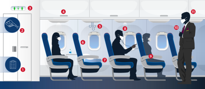 Delta Has You covered with Face Coverings, Additional Space, Clean Air And More