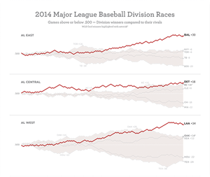 2014 MLB Division Races