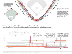 Baseball's Many Physical Dimensions Poster