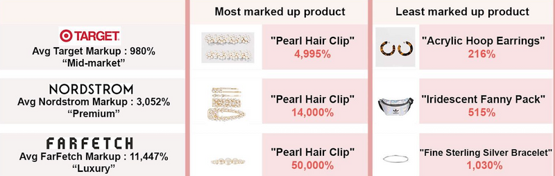 The True Retail Markup: The Same Products Across Your Favorite Stores