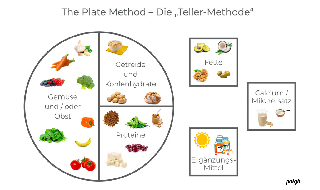 The Plate Method, die Teller Methode Übersichtsgrafik