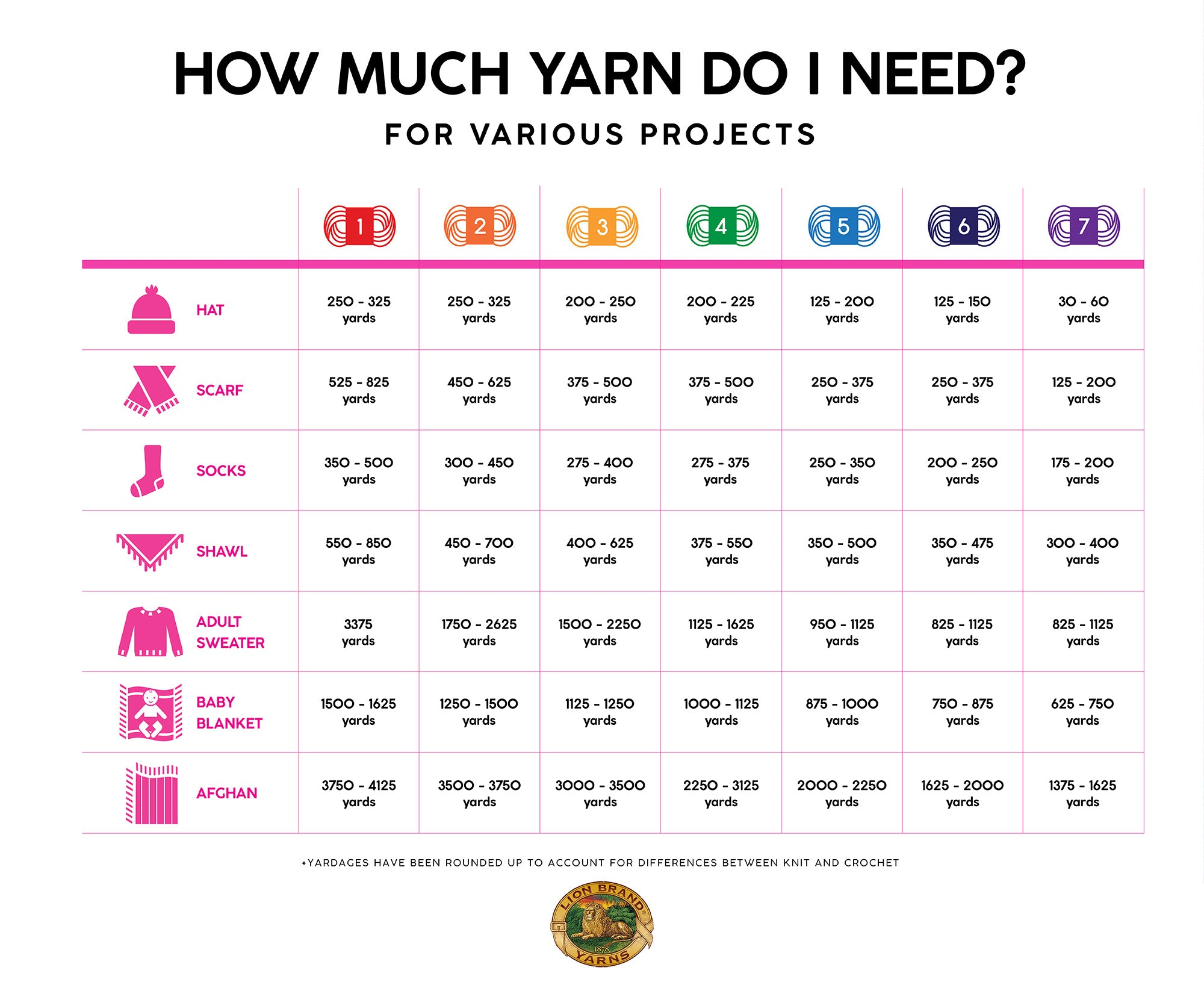 How Much Yarn Do I Need For Various Projects?