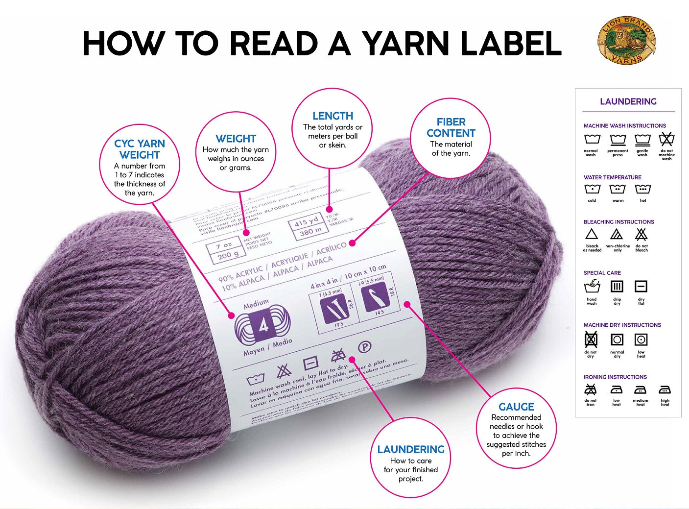 How to Read Label