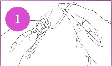Illustration 1.  This picture shows holding the needle with the cast-on stitches in the left hand and the empty needle in the right hand.  The yarn travels from the stitch on the left needle over the forefinger of the right hand and down to the ball.