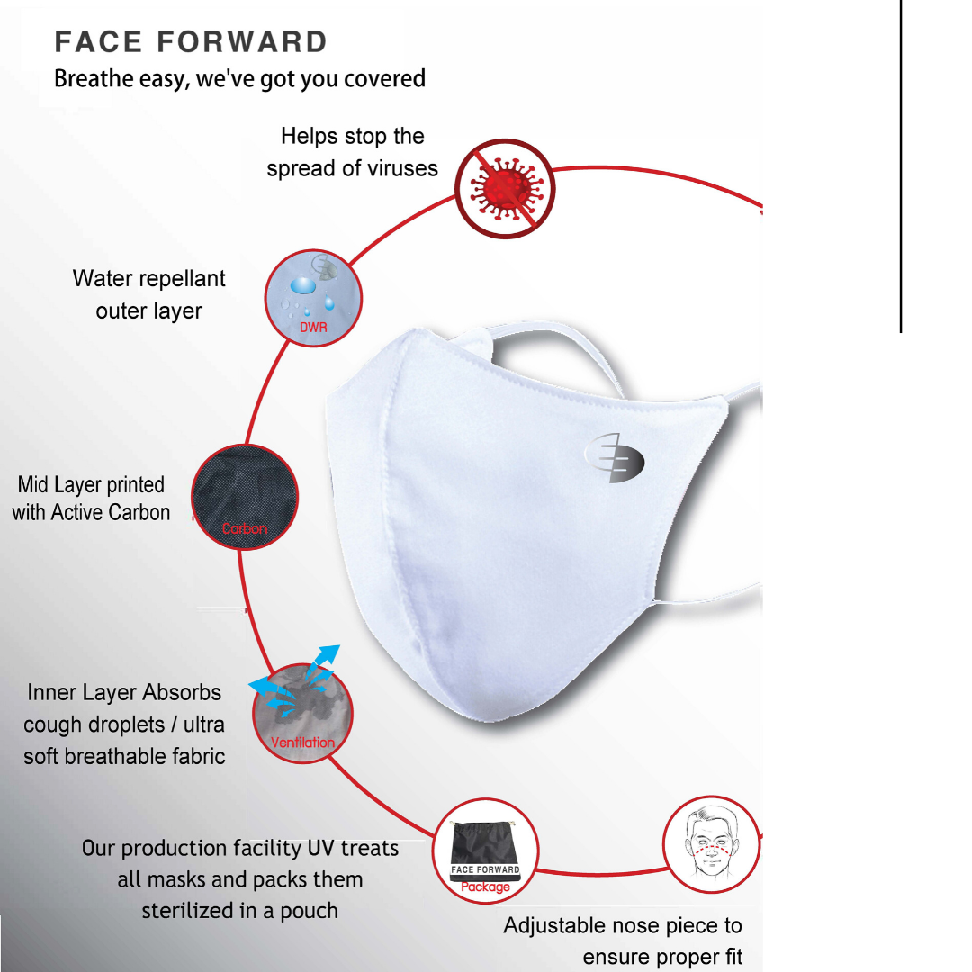 Face Forward mask diagram. The diagram includes some of the masks features including its special 3 layers, the outer layer is water repellent, inner layer is printed activated carbon, inner layer is a moisture wicking fabric.